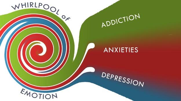 mental health self diagnosis