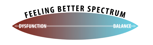 feeling better spectrum