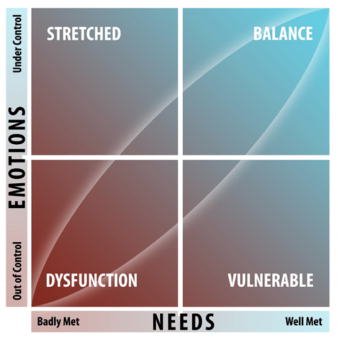 needs and emotions chart